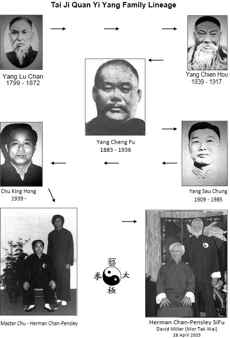 Tai Ji Quan Lineage